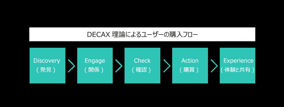 DECAX理論による購入フロー