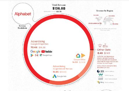 Google収益構造