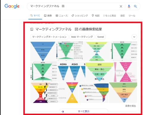 マーケティングファネルの検索結果
