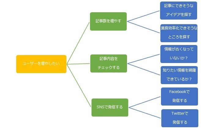 ロジックツリーの図
