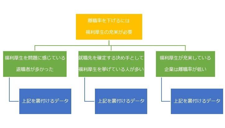 ピラミッドストラクチャーの図